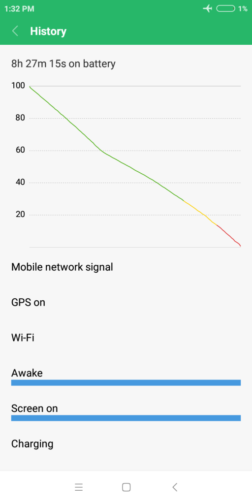 RedMi 6 Performance Review mi-globe_performance_review_redmi6_battery_graph